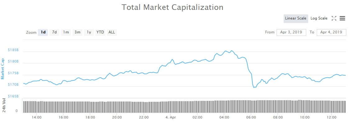 Crypto Market Wrap: Bitcoin Cash and Litecoin Keeping Markets Pumped