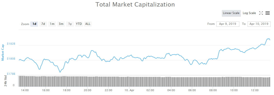 Crypto Market Wrap: EOS Leading Altcoin Resurgence, About to Flip BCH
