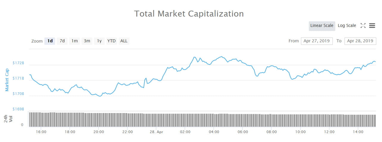 Crypto Market Wrap: Ontology Still Moving on Paxos Partnership