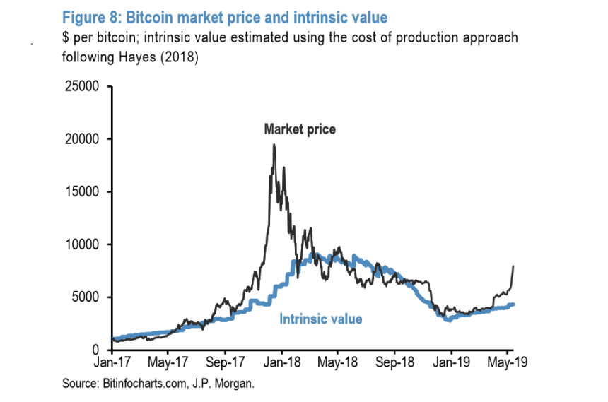 "Bitcoin market price exceeds ""intrinsic value"""