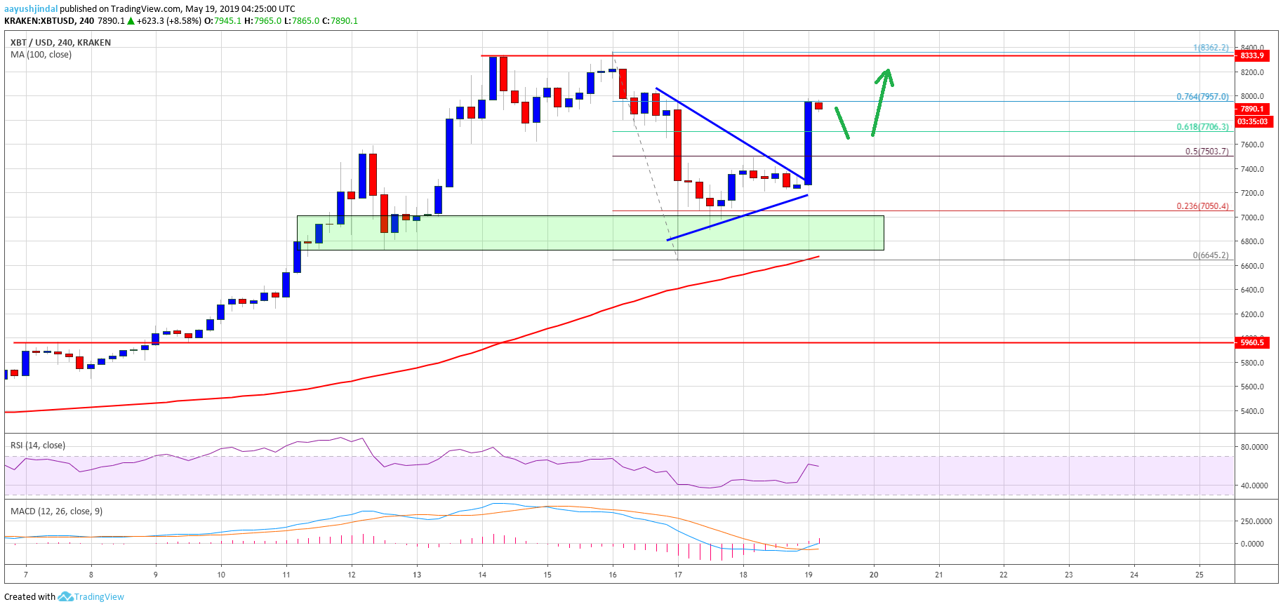 Bitcoin Price Weekly Analysis BTC Chart Prediction