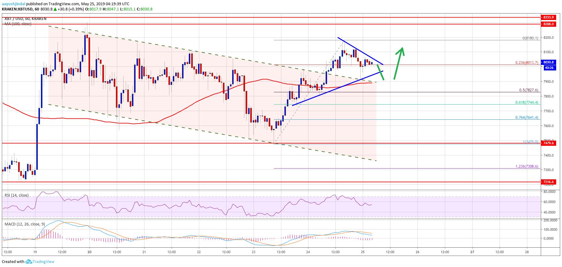 Bitcoin (BTC) Price Smashes Resistance: Bulls Target Fresh High