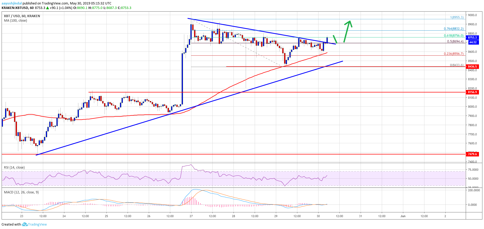 Bitcoin (BTC) Price Signaling Fresh Increase: Buying Dips Favored