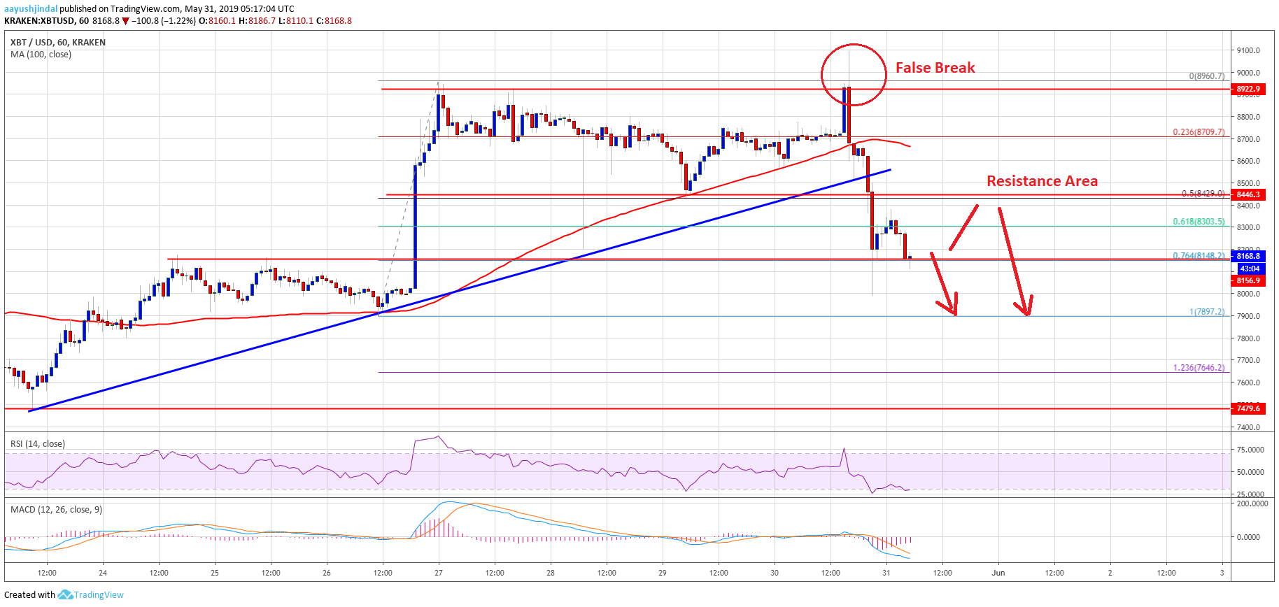 Bitcoin Price Analysis BTC Analysis