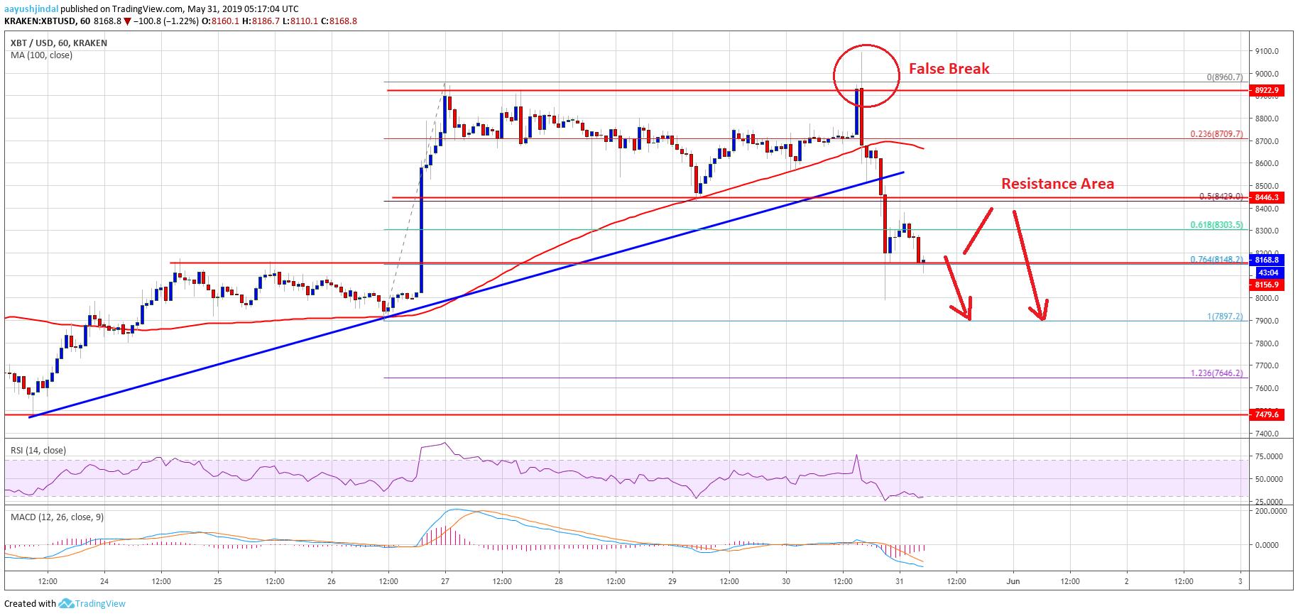 Bitcoin Price Analysis BTC Analysis