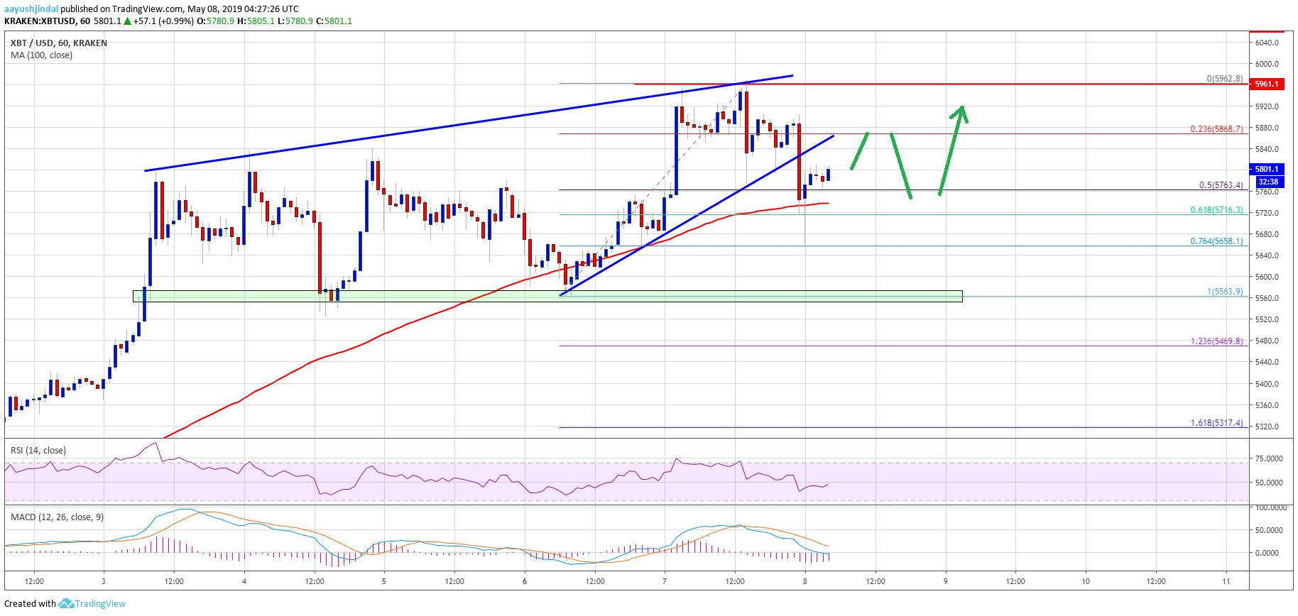 Bitcoin (BTC) Price Remains Strong Buy On Dips Despite Binance Hack