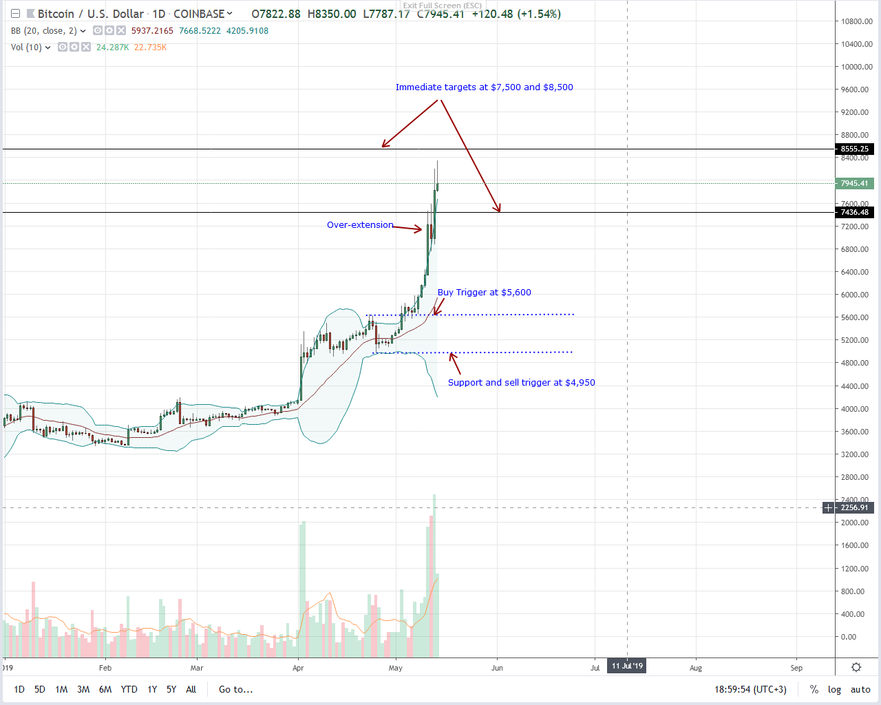 Bitcoin (BTC) up $40.8 Percent at 10-month Highs, Peaks?