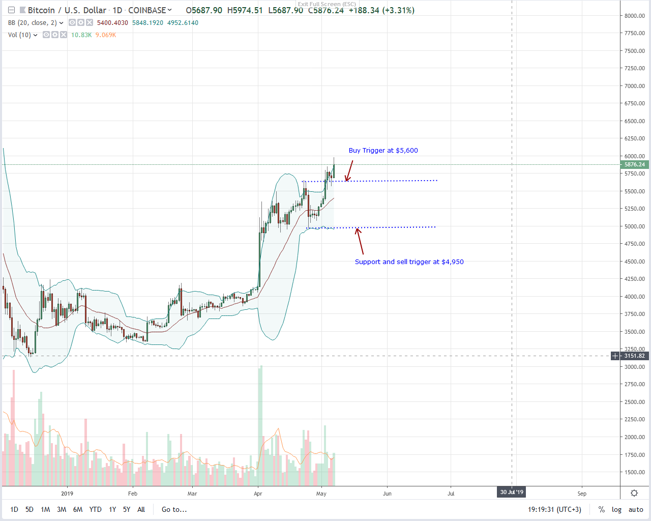 Bitcoin (BTC) Is A Secure Investment Next To Gold, A Primer to $8,500?