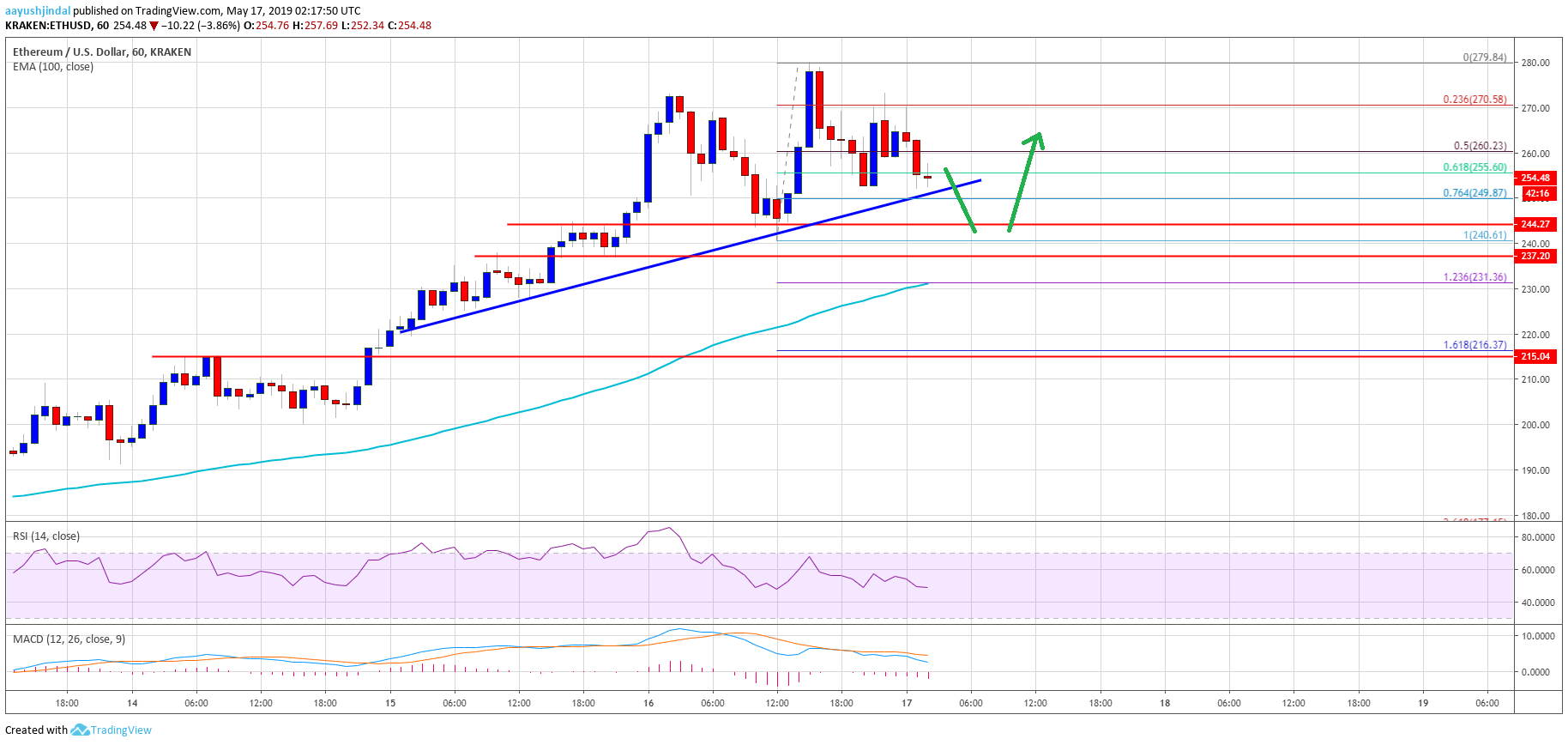In the chart, the Ethereum price looks to correct gains from $ 200 swing low. It may continue to struggle, but it is likely to jump back from $ 240 or $ 230. On the upside, a real close over $ 270 barrier is needed for a new rise in the short term. </p><div><script async src=