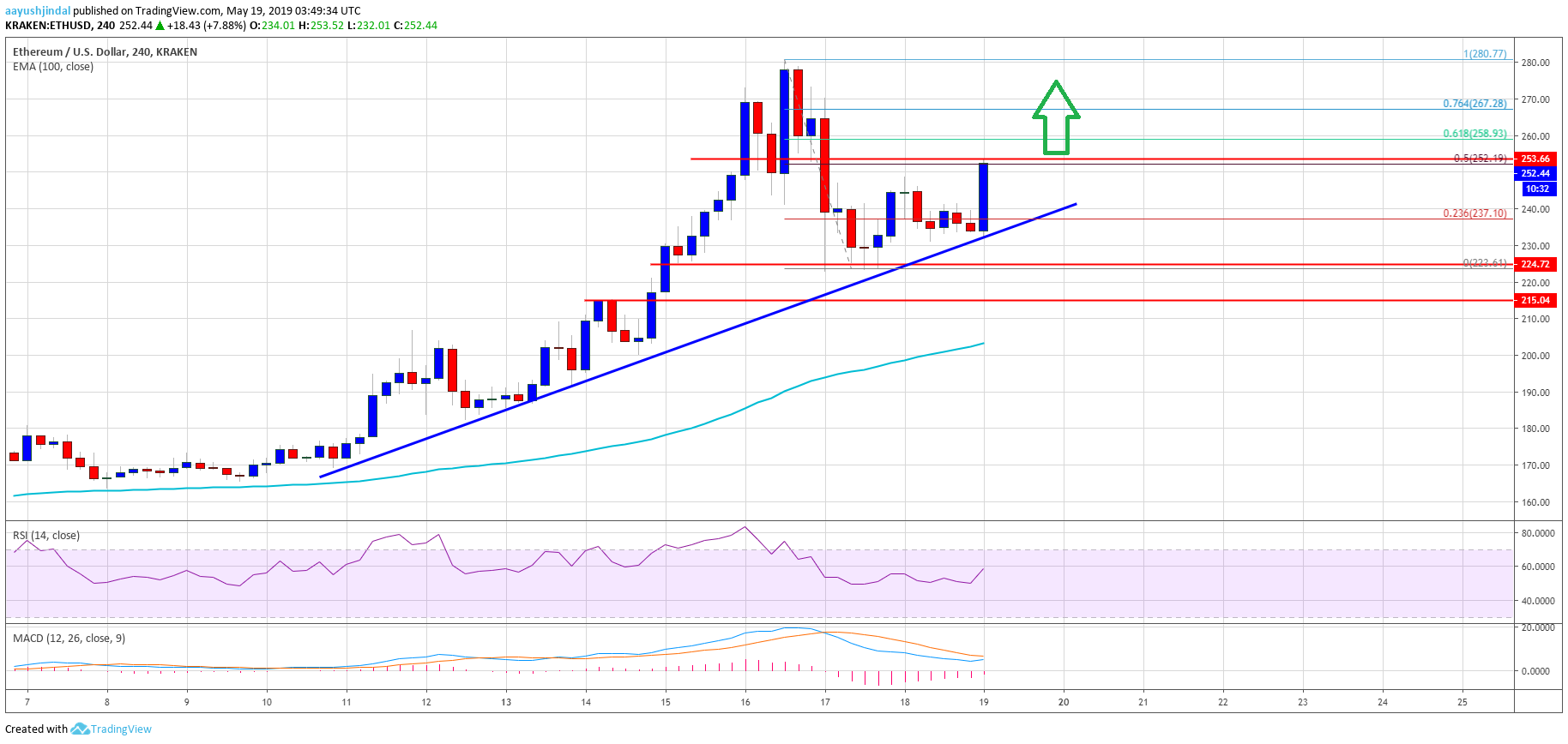 Weekly Price Analysis ETH