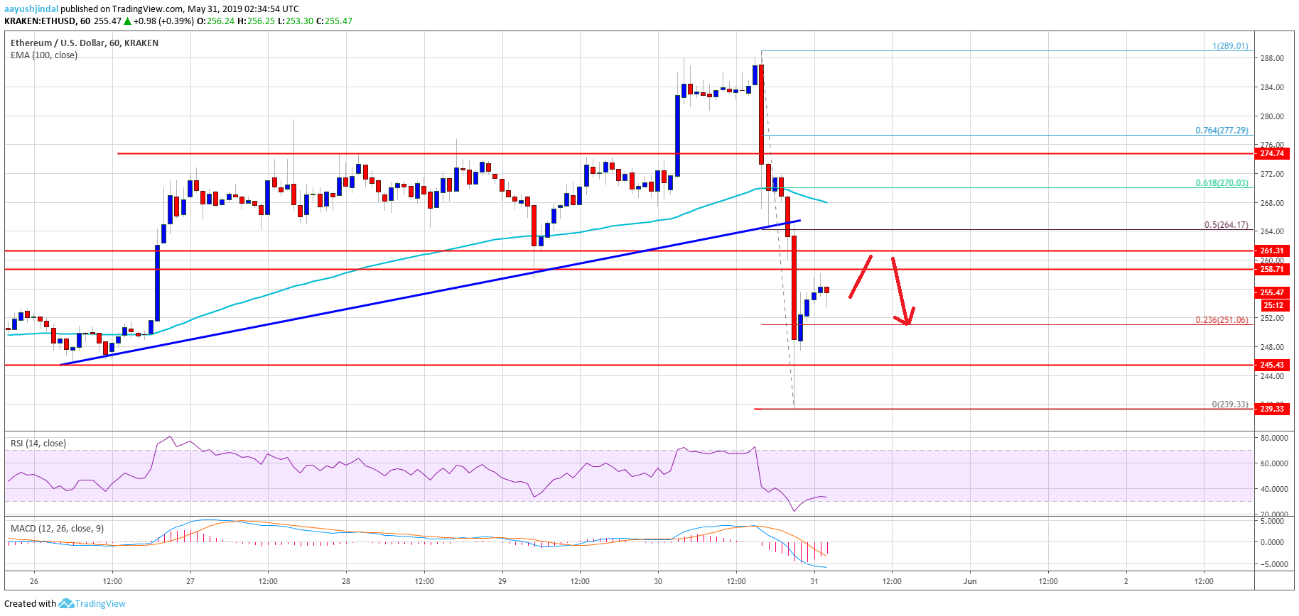 Ethereum (ETH) Price Reversed Gains: Support Turned Resistance