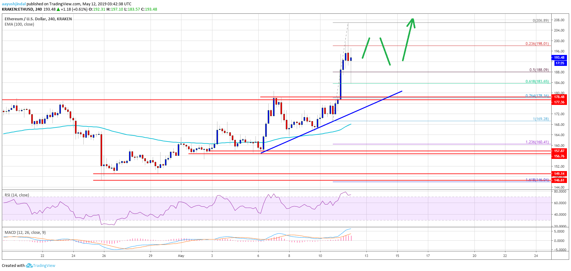 Ethereum (ETH) Price Smashes Resistance: Bulls Target $220 or Higher