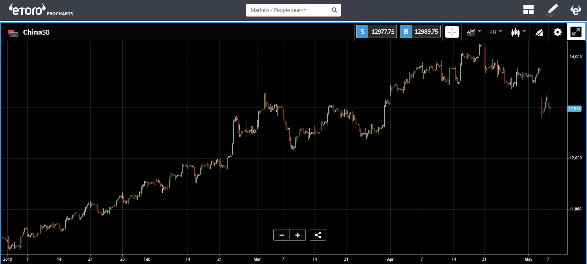 market, trading, cryptocurrency, crypto., bitcoin, blockchain, ethereum, stocks,