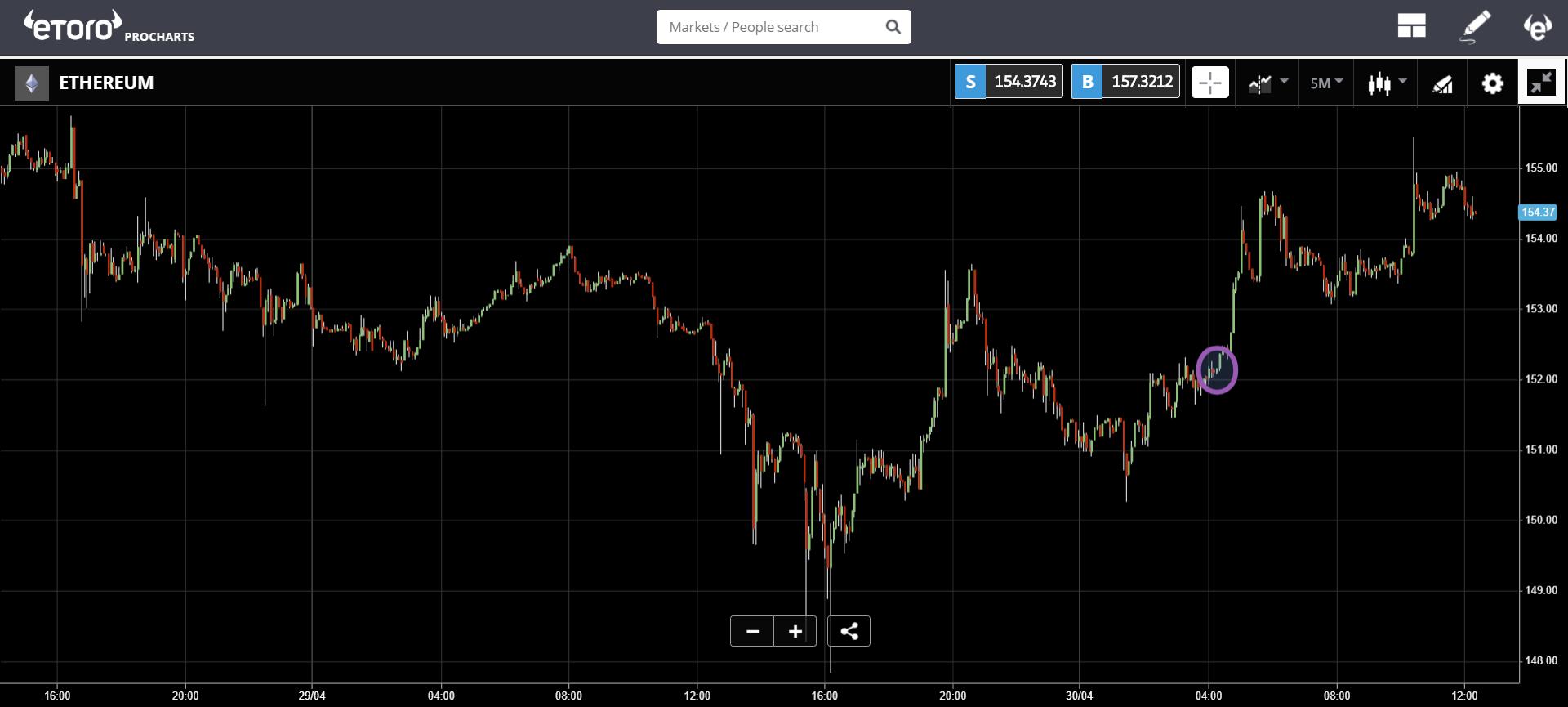 trade, share, crypto, market, bitcoin, ethereum, blockchain