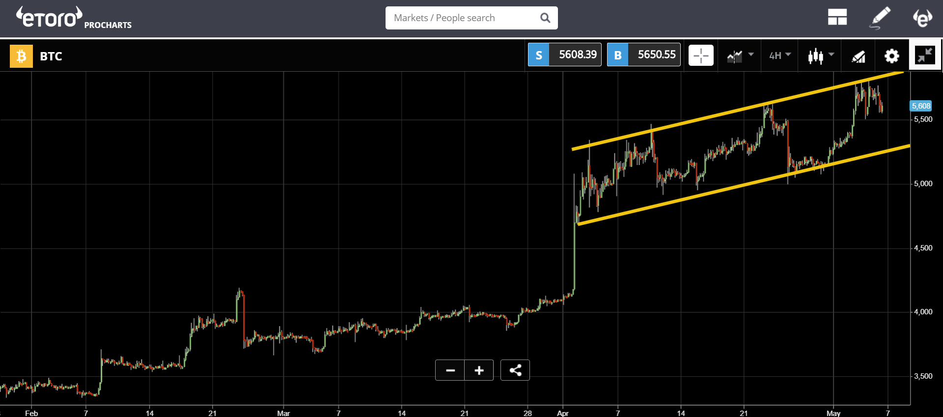 market, trading, bitcoin, ethereum, blockchain, stocks
