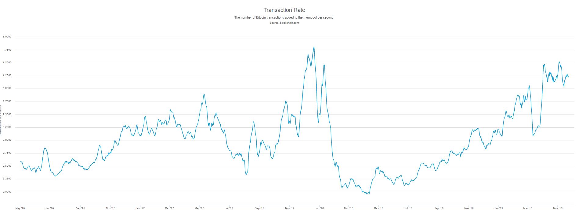 market, cryptocurrency, trading, bitcoin, blockchain, ethereum, crypto