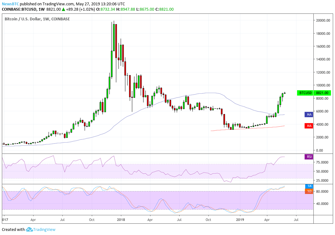 70 Days to Litecoin Halving but LTC is Soaring, at New 2019