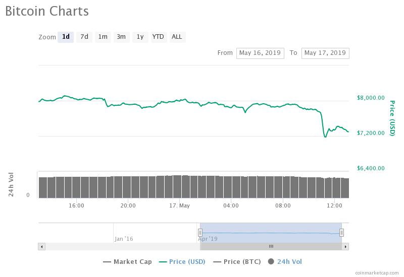 bitcoin price down to $7,000