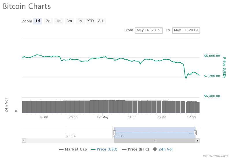 Bitcoin Price Correction Begins After a Massive $30 Billion Crypto Dump