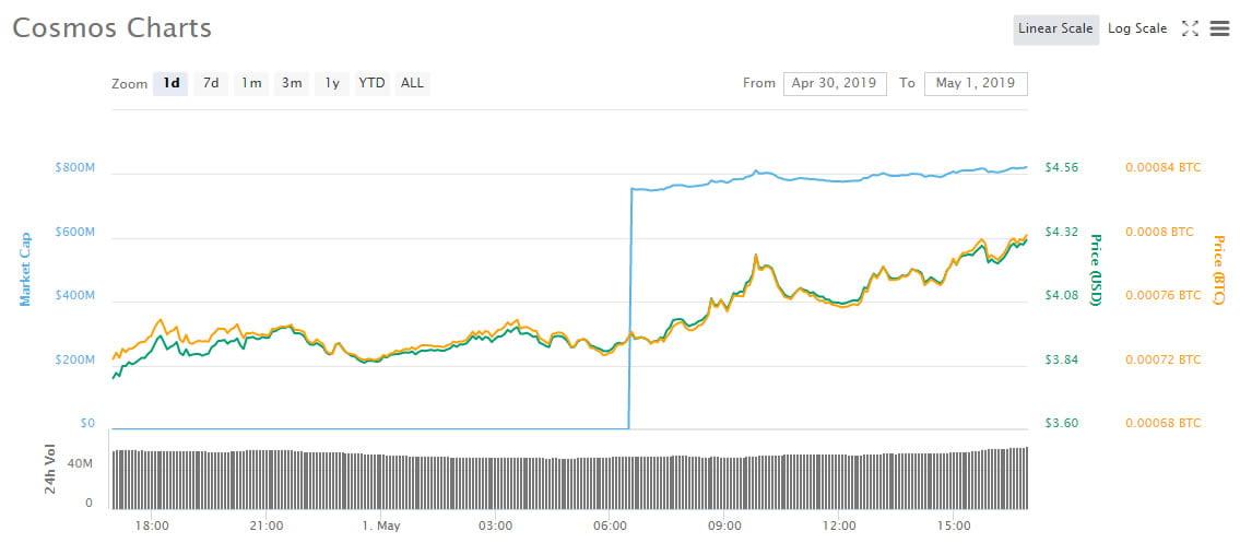 Crypto Market Wrap: Bitcoin Cash (BCH) Leading $6 Billion Surge