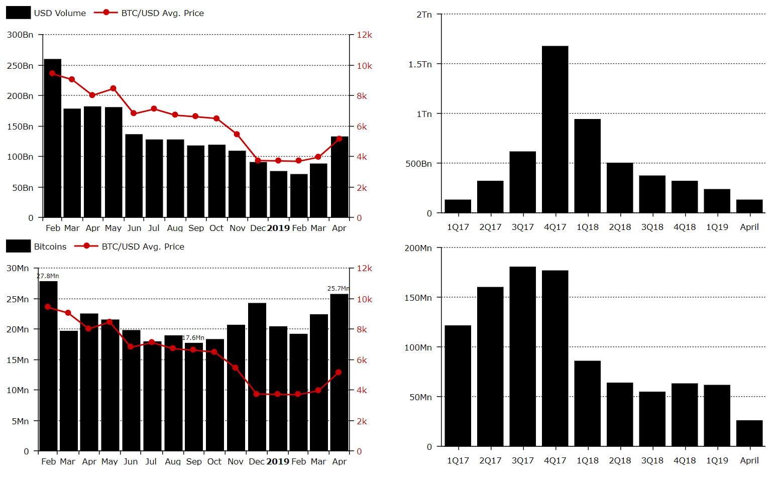 Bitcoin Usage Spikes as BTC Price Surges 43% YTD; Bullish Indicator?