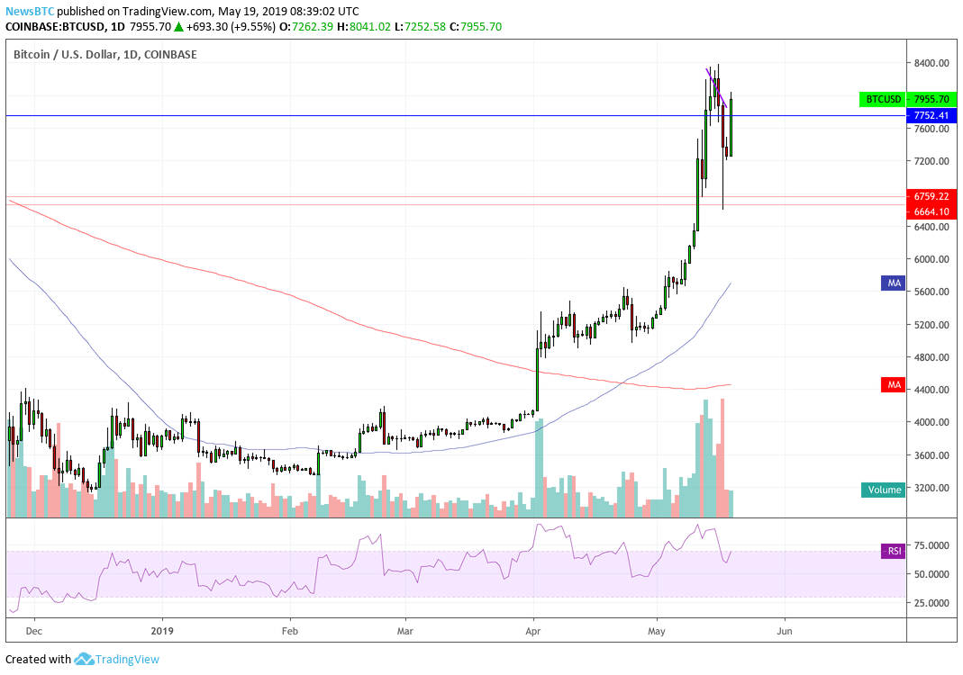 Bitcoin Price Retests $8,000 Following 21 37% Drop - Is