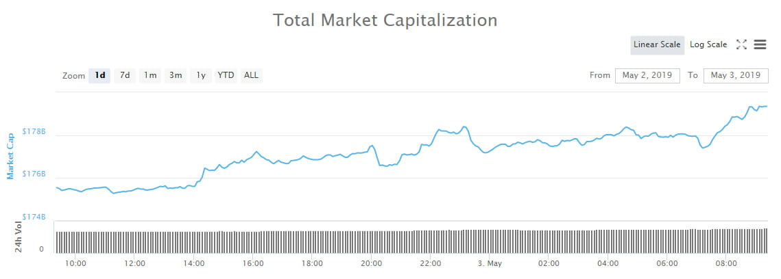 Crypto Market Wrap: Bitcoin Drives Markets Higher as Dominance Approaches 55%