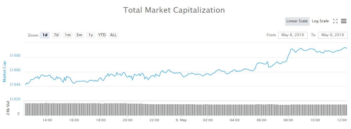 Crypto Market Wrap: Bitcoin Dominating as Markets Retest 2019 Highs