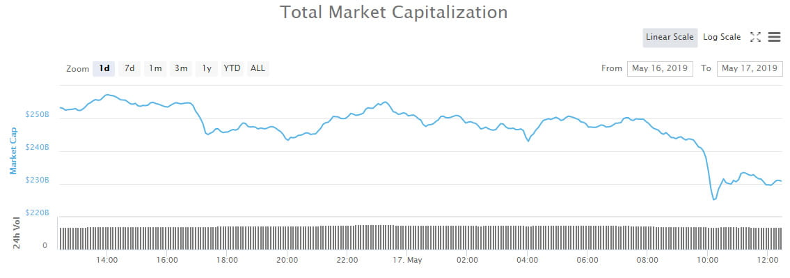 Crypto Market Wrap: $32 Billion Gone In Biggest Dump of The Year