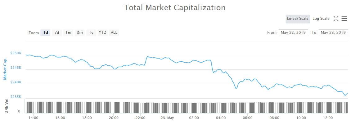 Crypto Market Wrap: $14 Billion Blitzed as Bitcoin Beats a Retreat
