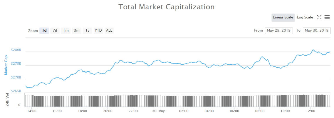 Crypto Markets Hit Ten Month Peak as Altcoins Crank Higher
