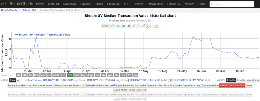Bitcoin SV Soars To All-Time-Highs, But Is This Down To