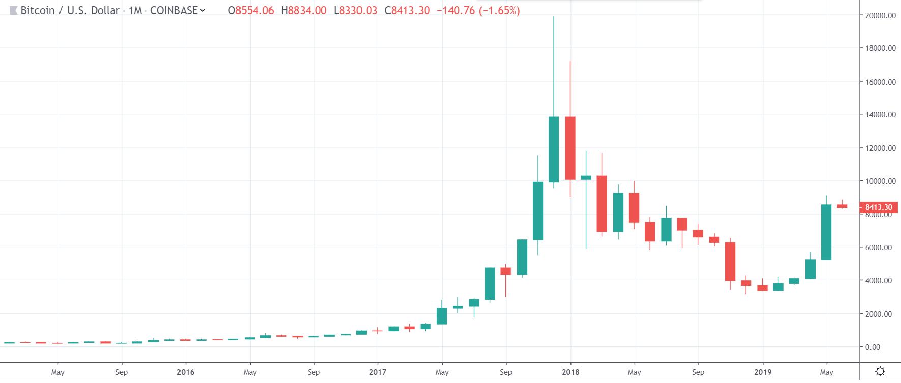 bitcoin, market, cryptocurrency, trading, crypto, blockchain, ethereum, may