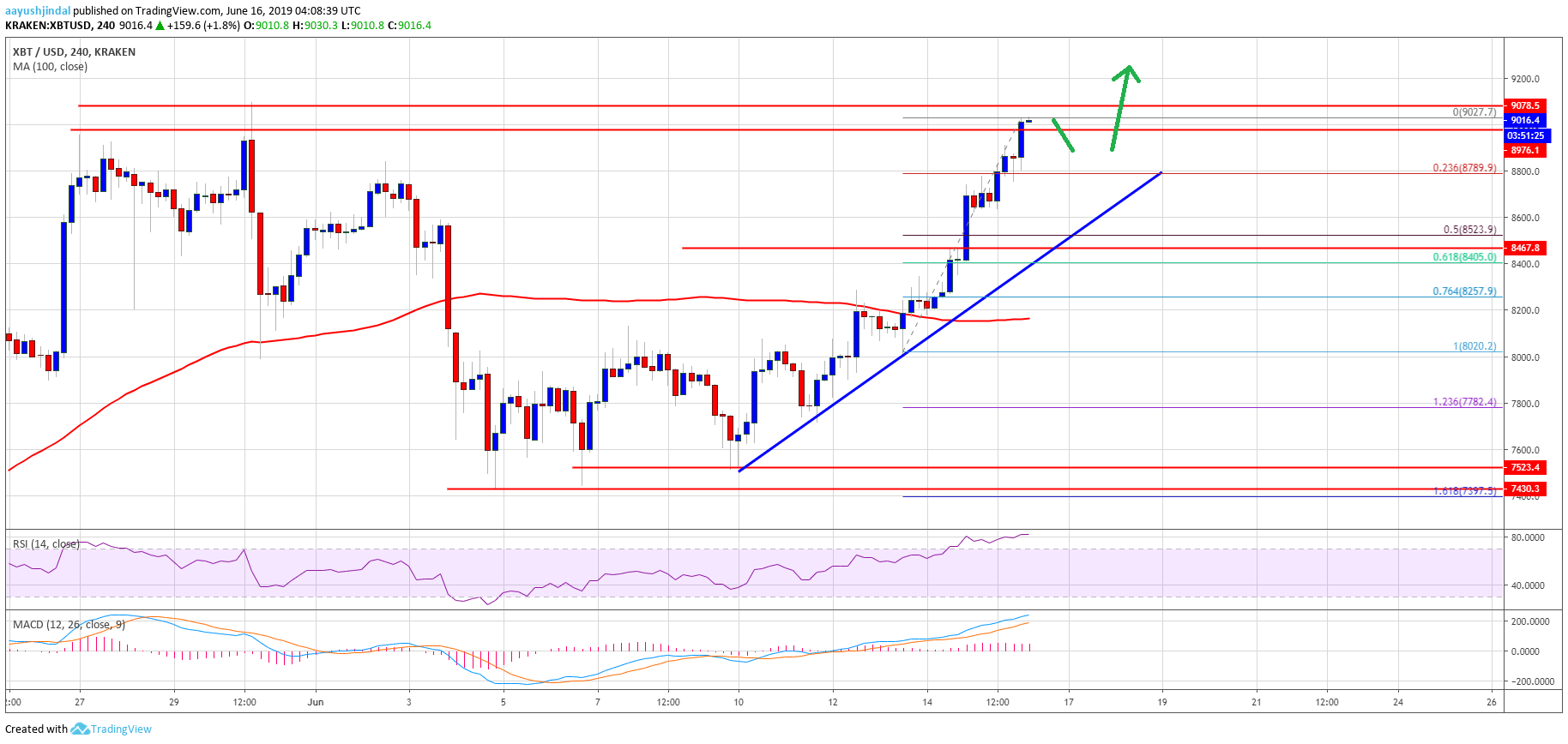 Bitcoin (BTC) Price Breaks $9k: Next Possible Target $10K