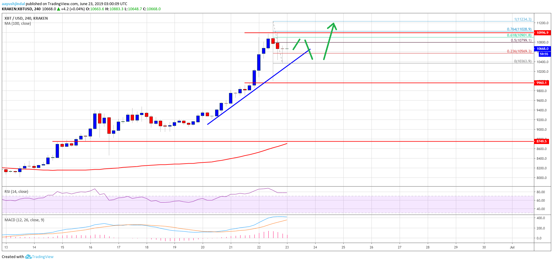 Bitcoin (BTC) Price Tops $11.2K, Short Term Correction Before Higher