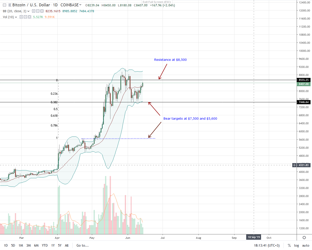 Bitcoin Price Analysis, 15th June: BTC to USD Still Bullish