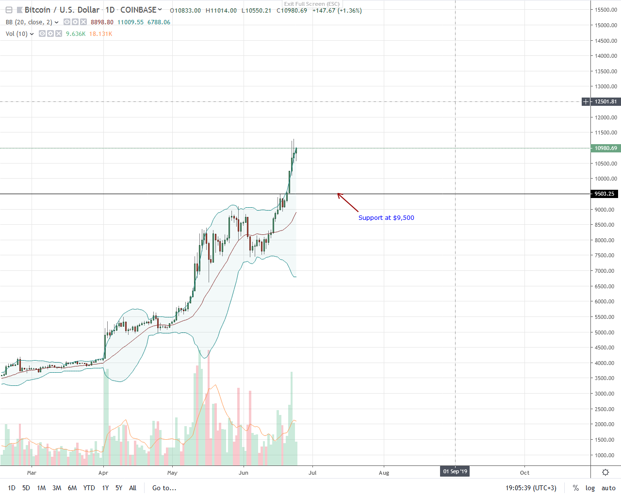 Bitcoin (BTC) At 2019 Highs, Is It Because of The FED's Dovish Stance?