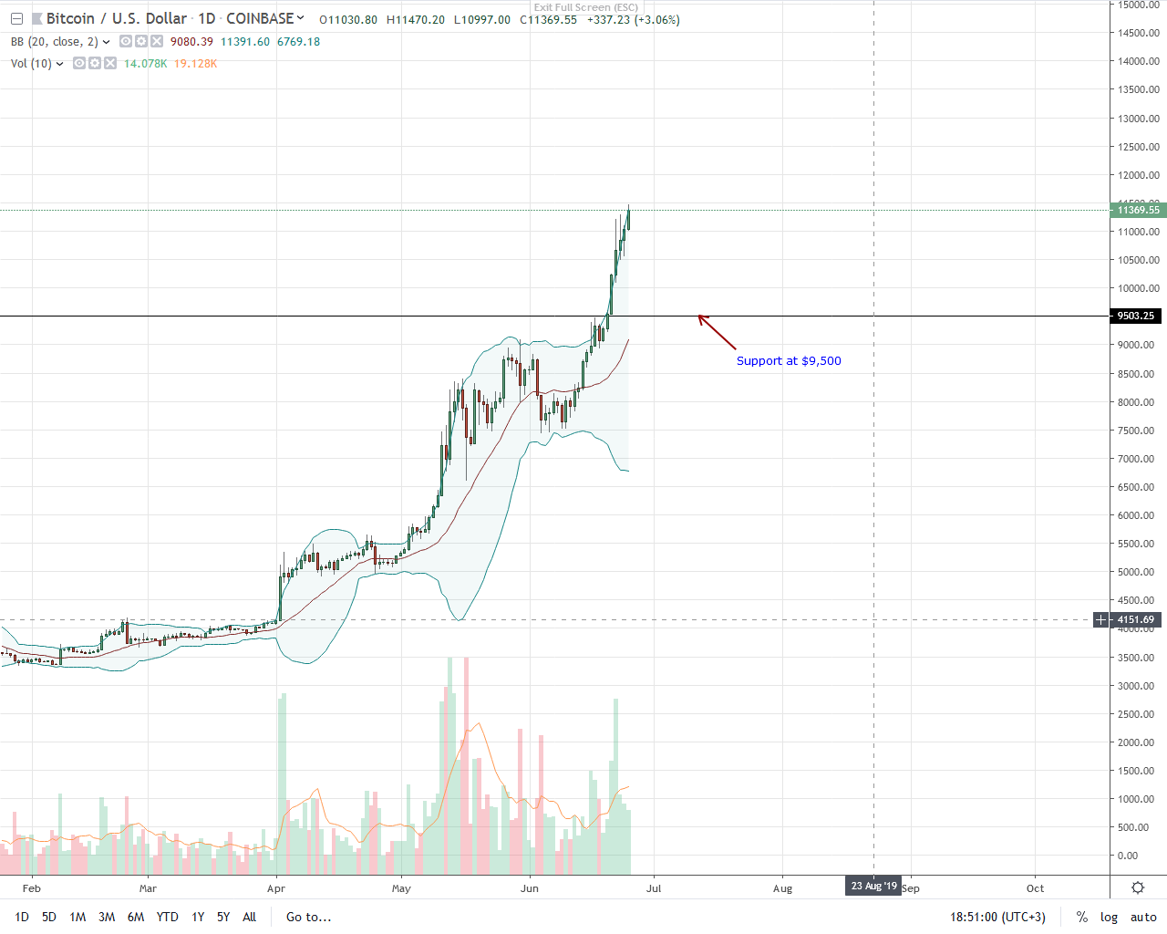 Bitcoin (BTC) At Early 2018 Levels, Investors Prepping For $15,000?