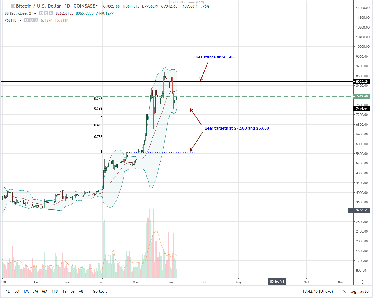 Bitcoin-Daily-Chart-June-7.png
