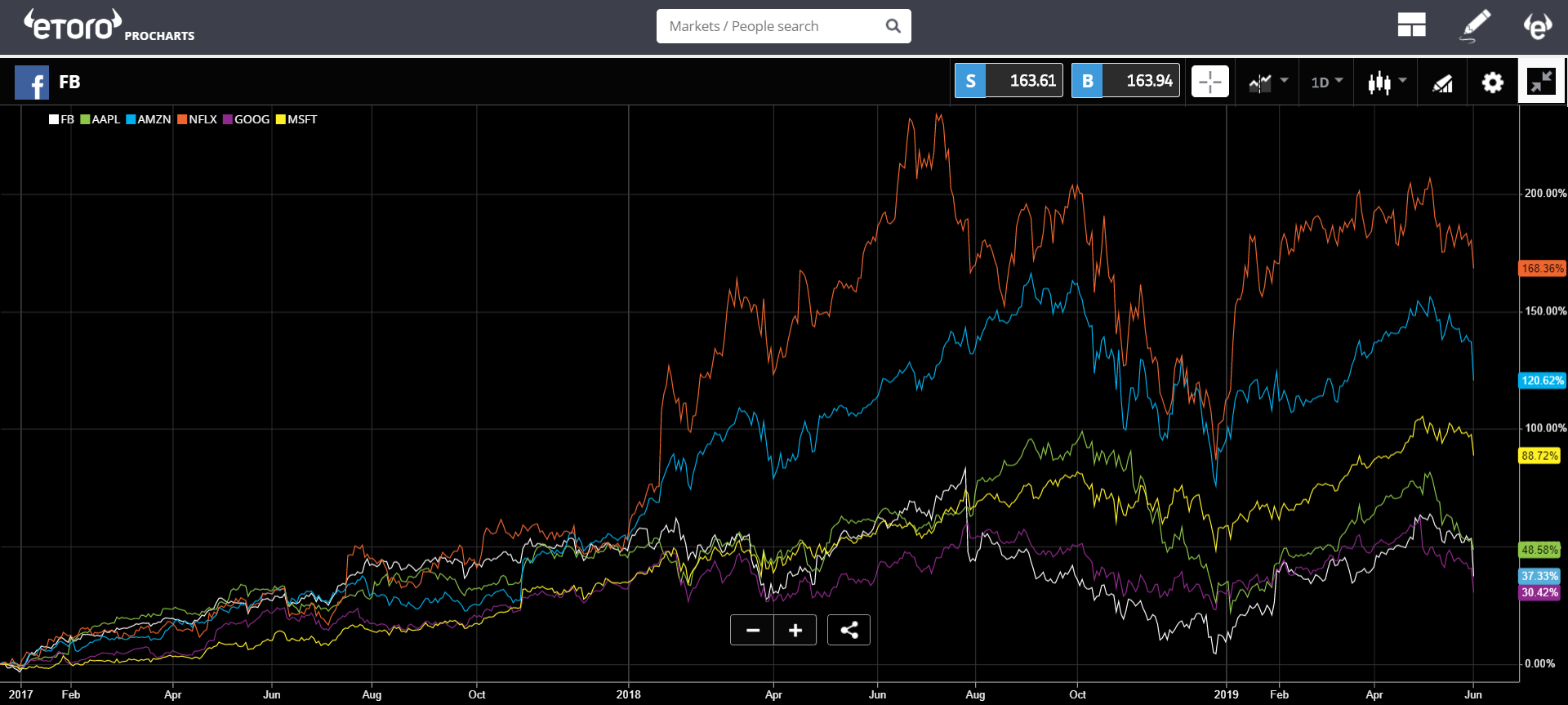 market, cryptocurrency, bitcoin, blockchain, trading, crypto, FAANG,