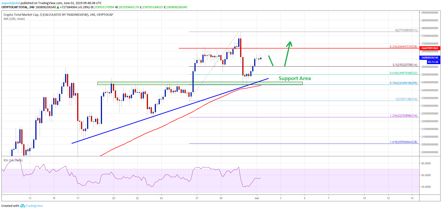 Crypto Market Primed For Gains: Bitcoin Cash, EOS, TRX, ADA Analysis