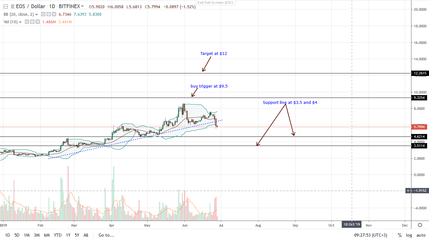 EOS Bears Biting Back As Price Drops 15 8%, Likely Support At $4