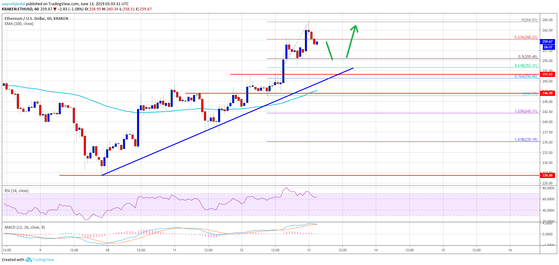 Ethereum (ETH) Price Rallies Above $260: Turned Buy On Dips