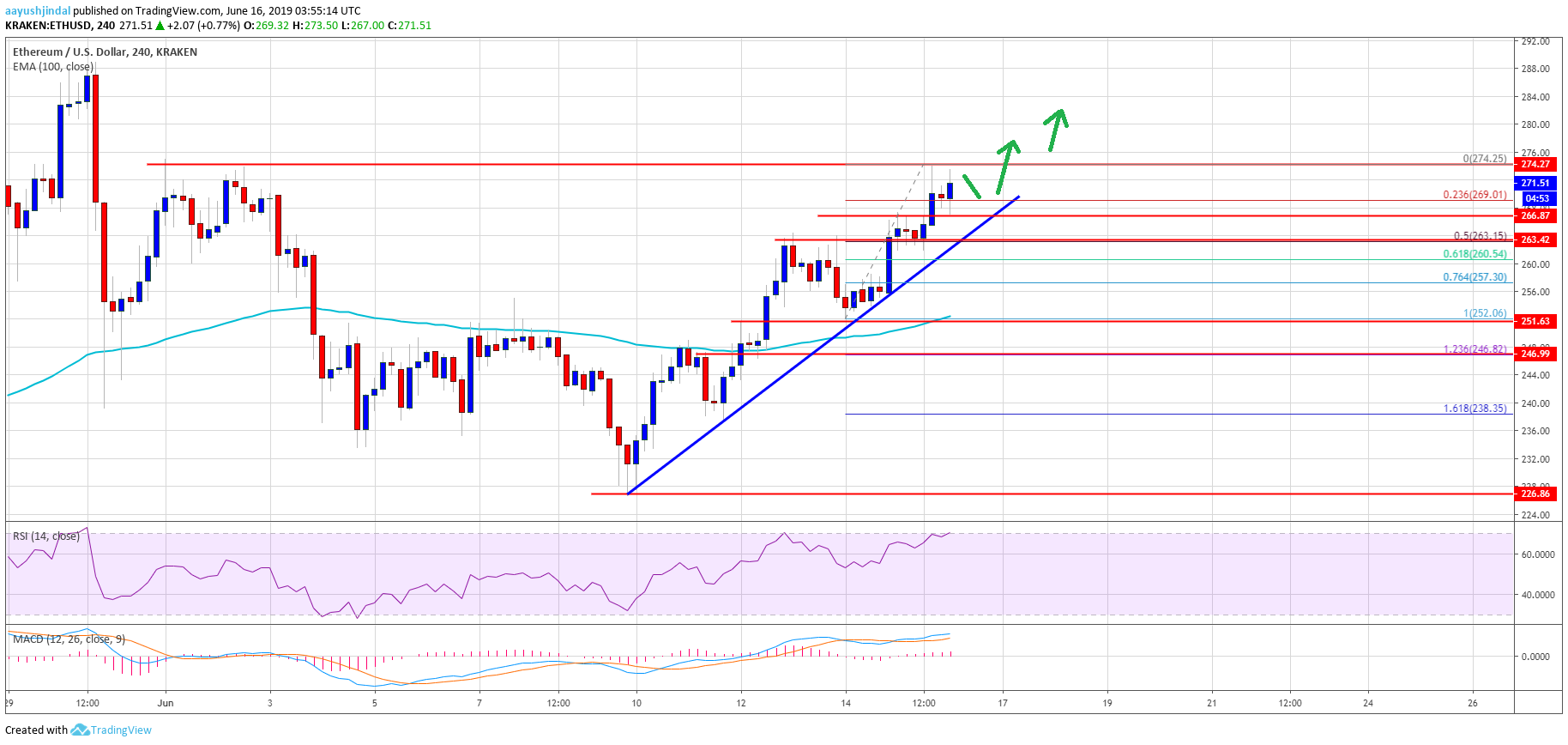 Ethereum (ETH) Price Weekly Forecast: Break Above $300 Likely