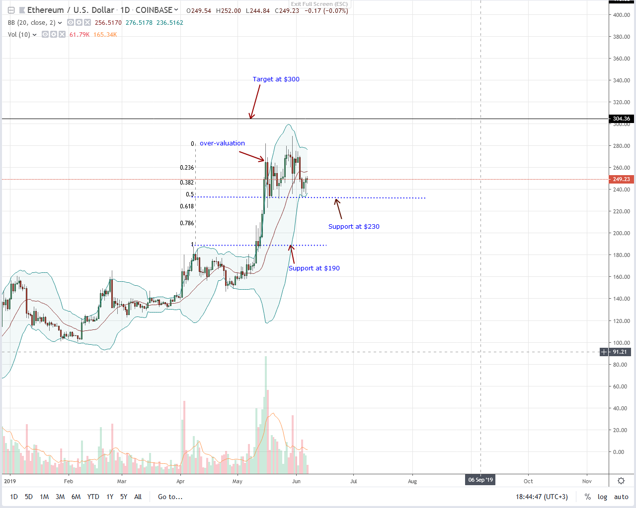 Ethereum-Daily-Chart-June-7.png