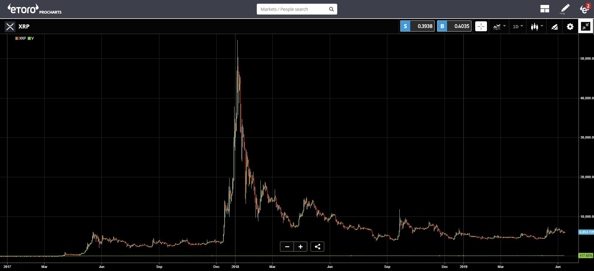 US, crypto, HK, bitcoin, trading, market