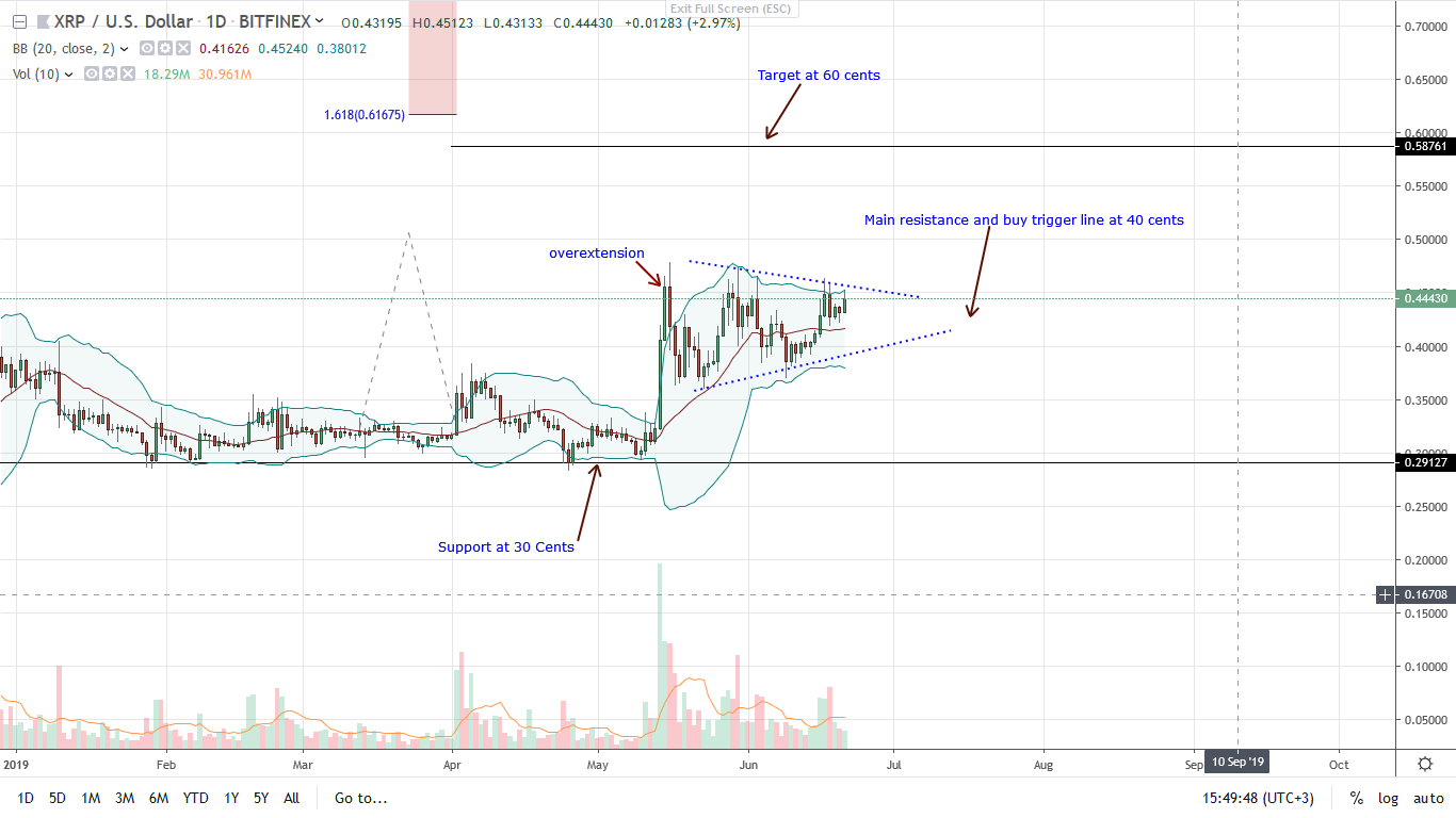 Ripple (XRP) Undervalued, Libra Is A Wake-Up Call For Banks