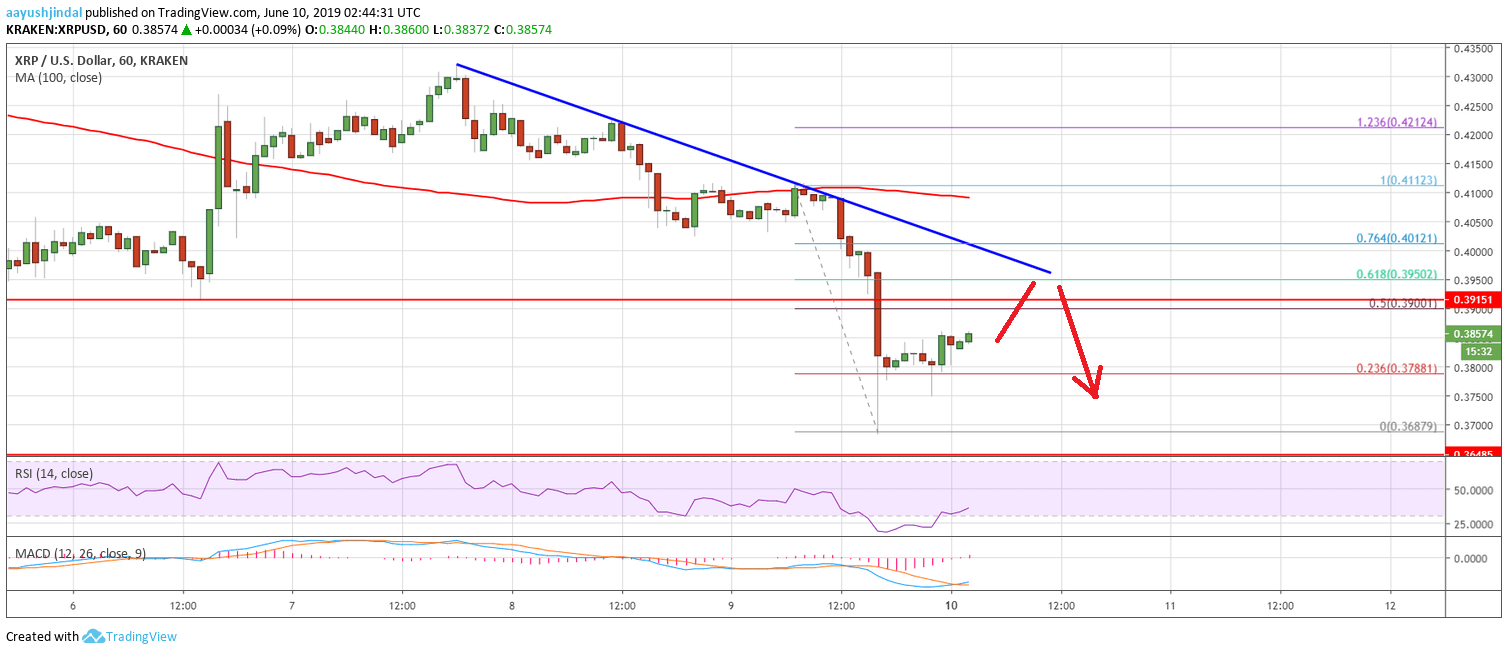 Ripple (XRP) Price Analysis: Recovery Likely To Remain Capped