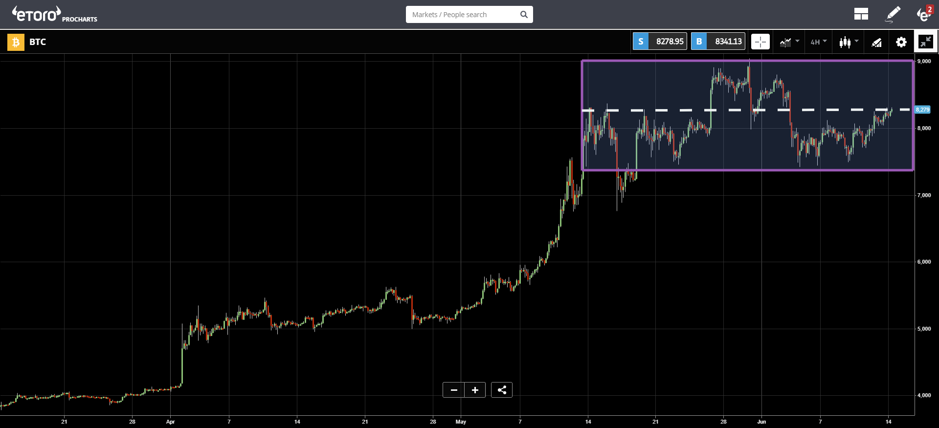 crypto, market, US, bitcoin, blockchain, trading, ethereum, binance