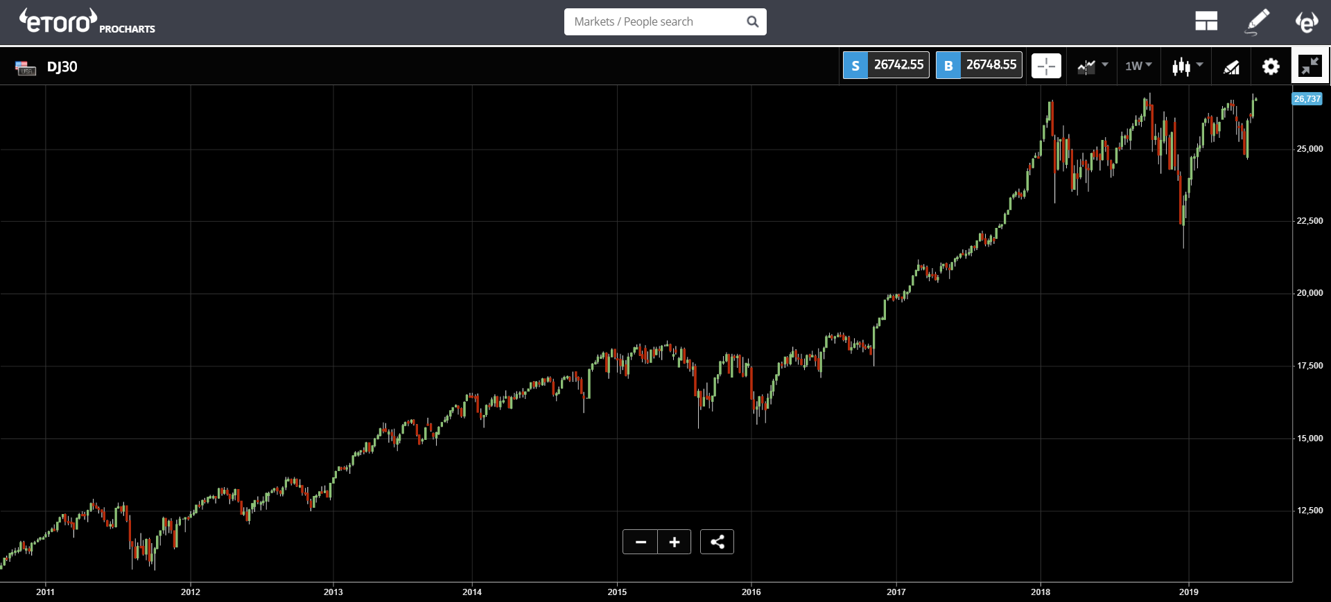 market, cryptocurrency, bitcoin, blockchain, ethereum, trading